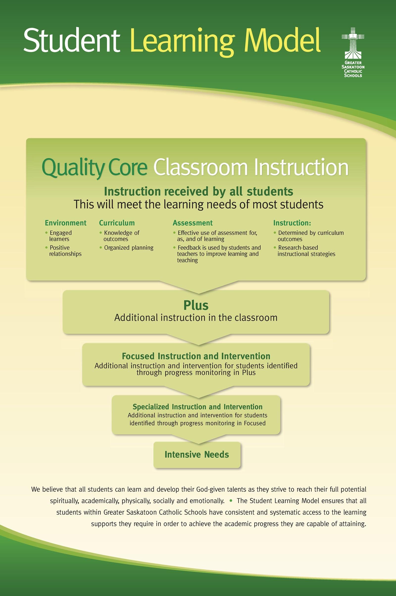 poster of Greater Saskatoon Catholic Schools' Student Learning Model